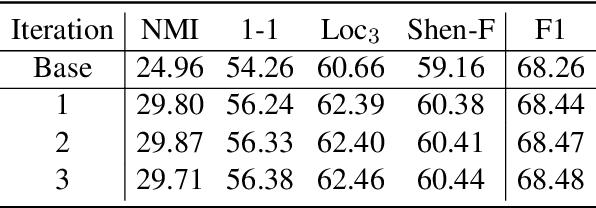 Figure 4 for Unsupervised Conversation Disentanglement through Co-Training