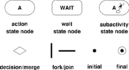 Figure 6 From A Formal Semantics For Uml Activity Diagrams