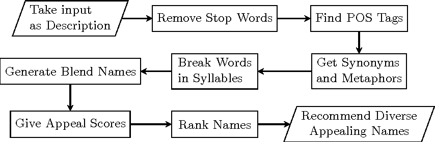 Figure 1 for Generating Appealing Brand Names