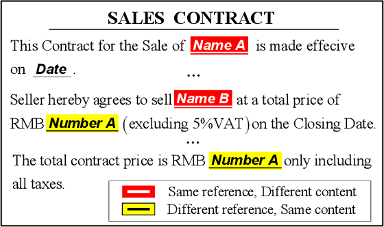 Figure 1 for Learning to Check Contract Inconsistencies