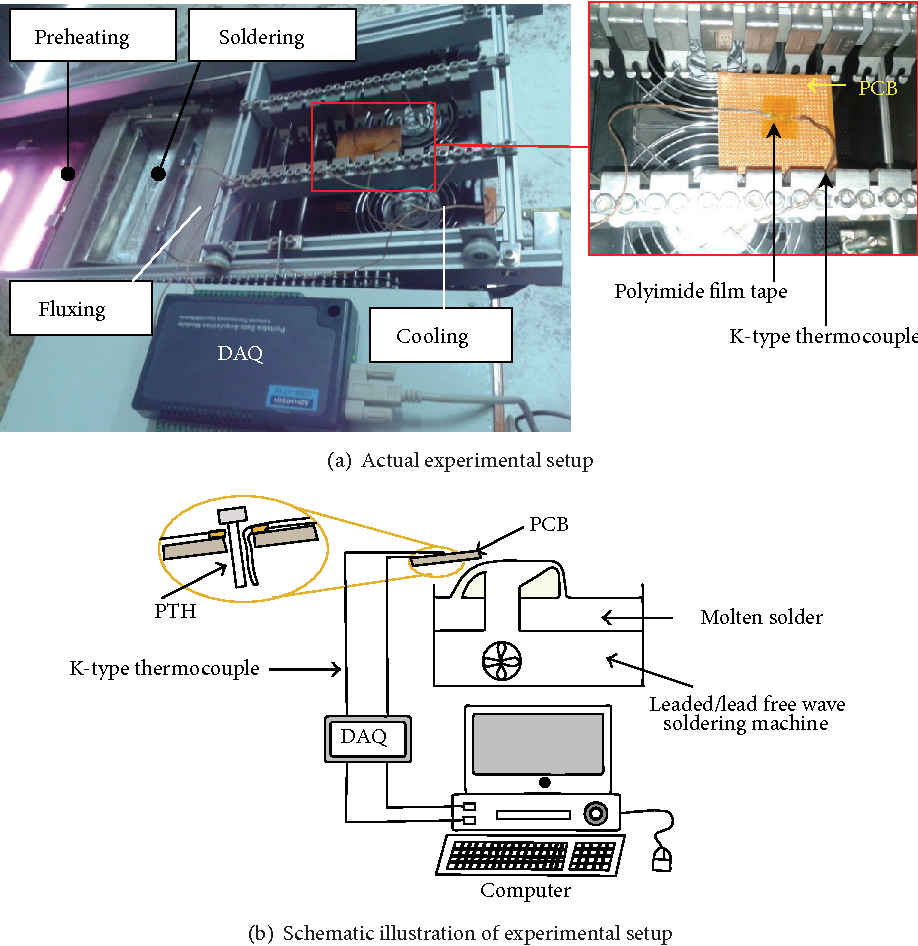 Effects Of Solder Temperature On Pin Through Hole During Wave Freewave Wiring Diagram Soldering Thermal Fluid Structure Interaction Analysis Semantic Scholar