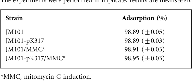 Table 2 from Interaction of colicin E7 with the major coat