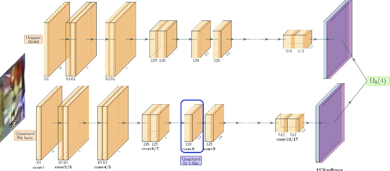 Figure 1 for ZeroQ: A Novel Zero Shot Quantization Framework