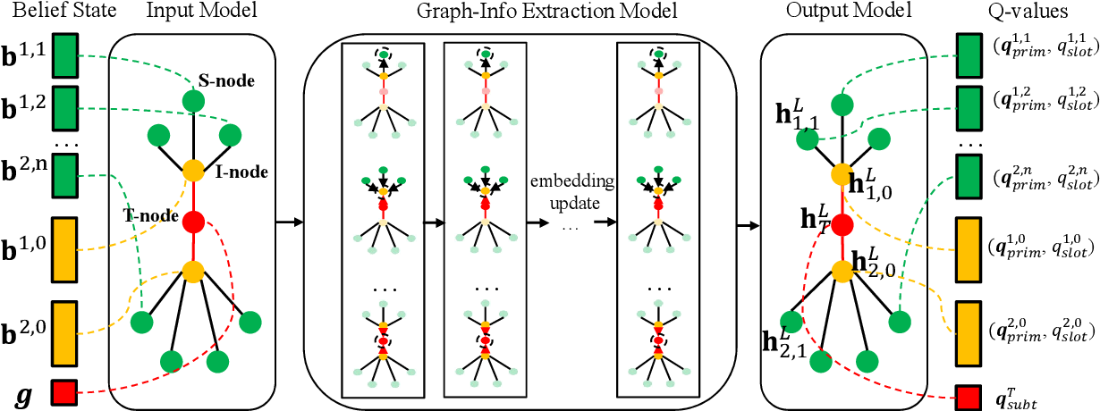 Figure 3 for Structured Hierarchical Dialogue Policy with Graph Neural Networks