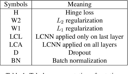 Figure 1 for Smaller Models, Better Generalization