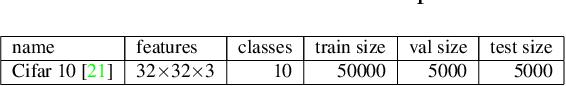 Figure 3 for Smaller Models, Better Generalization