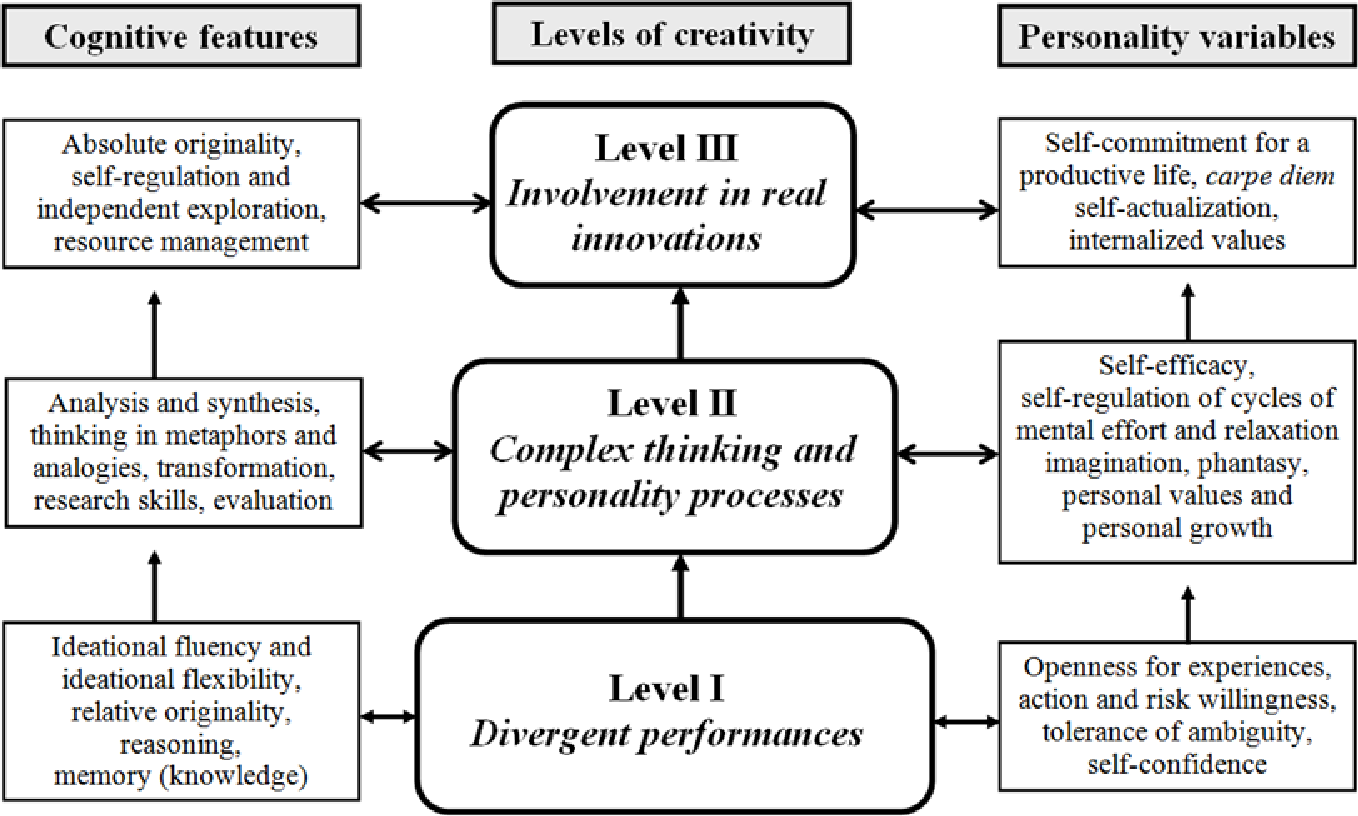 PDF] Cross-Sequential Results on Creativity Development in