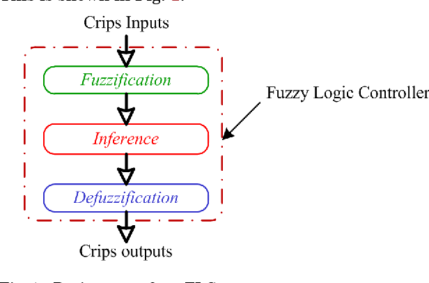 PDF] Effects of the Number of Rules on the Quality of Fuzzy