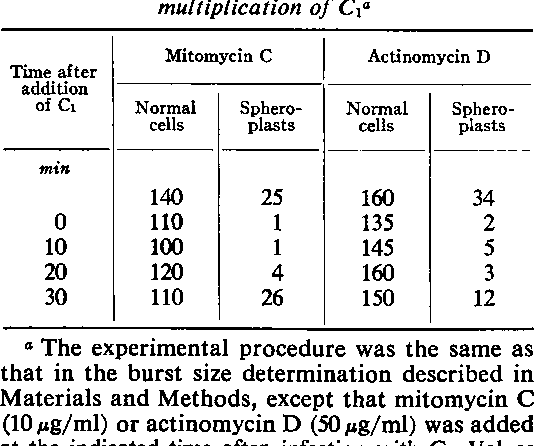 Table 2 From Multiplication Of Bacteriophage P 22 In Penicillin