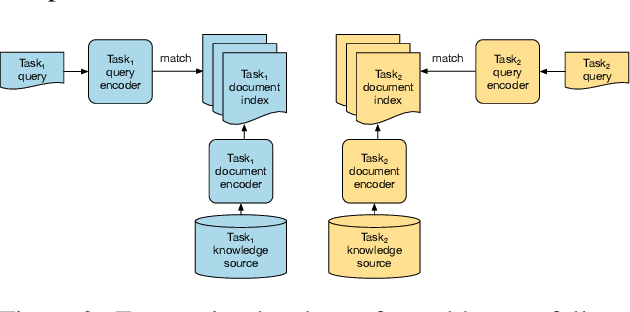 Figure 3 for Multi-task Retrieval for Knowledge-Intensive Tasks