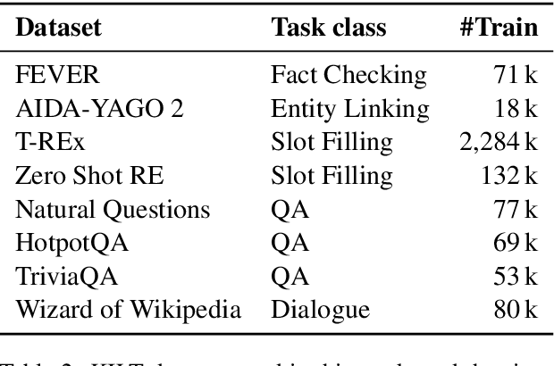 Figure 4 for Multi-task Retrieval for Knowledge-Intensive Tasks