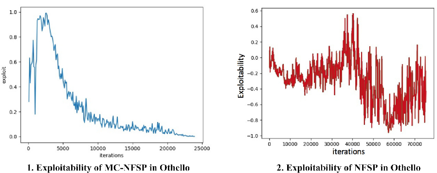 Figure 3 for Monte Carlo Neural Fictitious Self-Play: Approach to Approximate Nash equilibrium of Imperfect-Information Games