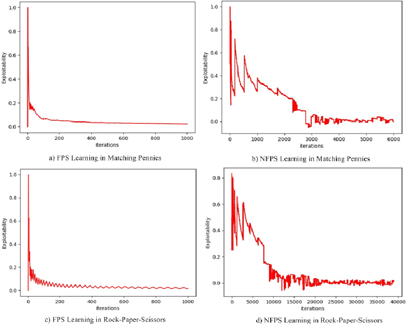 Figure 1 for Monte Carlo Neural Fictitious Self-Play: Approach to Approximate Nash equilibrium of Imperfect-Information Games