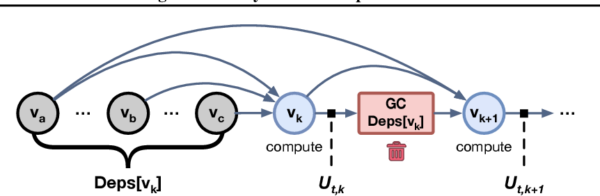 Figure 4 for Checkmate: Breaking the Memory Wall with Optimal Tensor Rematerialization