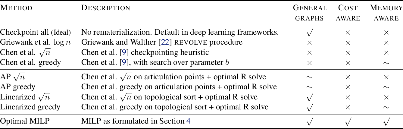 Figure 2 for Checkmate: Breaking the Memory Wall with Optimal Tensor Rematerialization