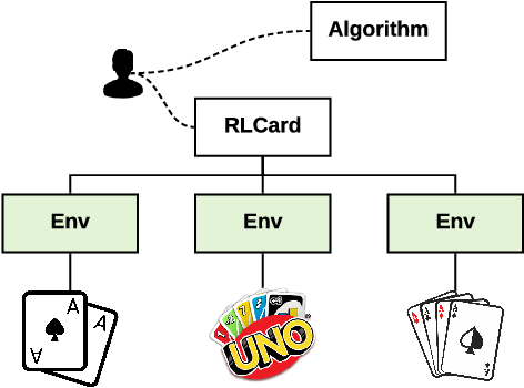 Figure 1 for RLCard: A Toolkit for Reinforcement Learning in Card Games