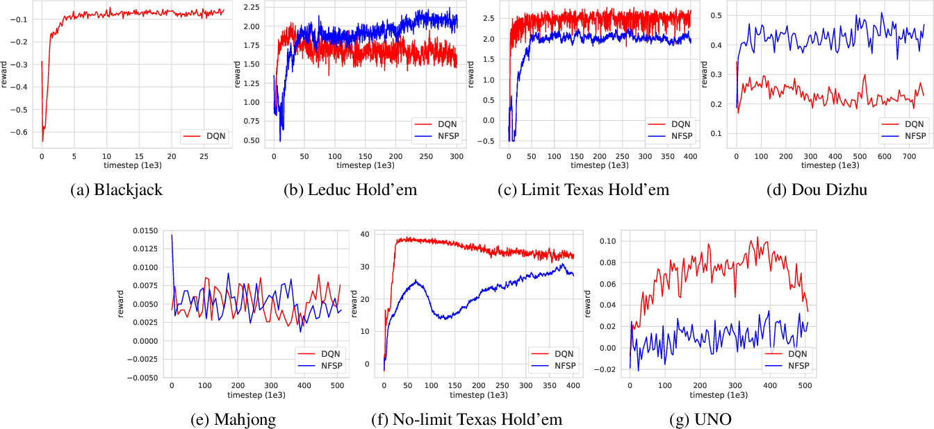 Figure 3 for RLCard: A Toolkit for Reinforcement Learning in Card Games