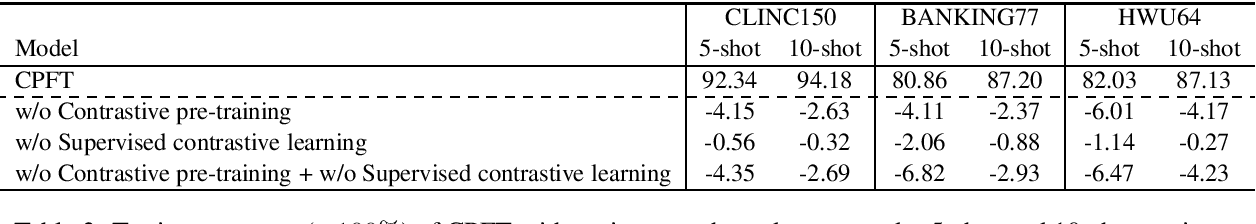 Figure 3 for Few-Shot Intent Detection via Contrastive Pre-Training and Fine-Tuning