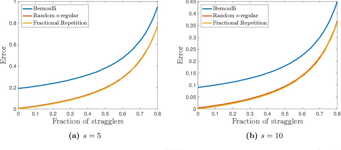 Figure 2 for Approximate Gradient Coding via Sparse Random Graphs