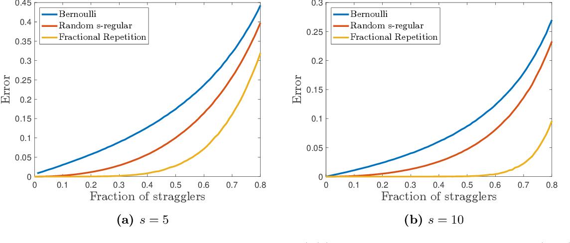 Figure 3 for Approximate Gradient Coding via Sparse Random Graphs