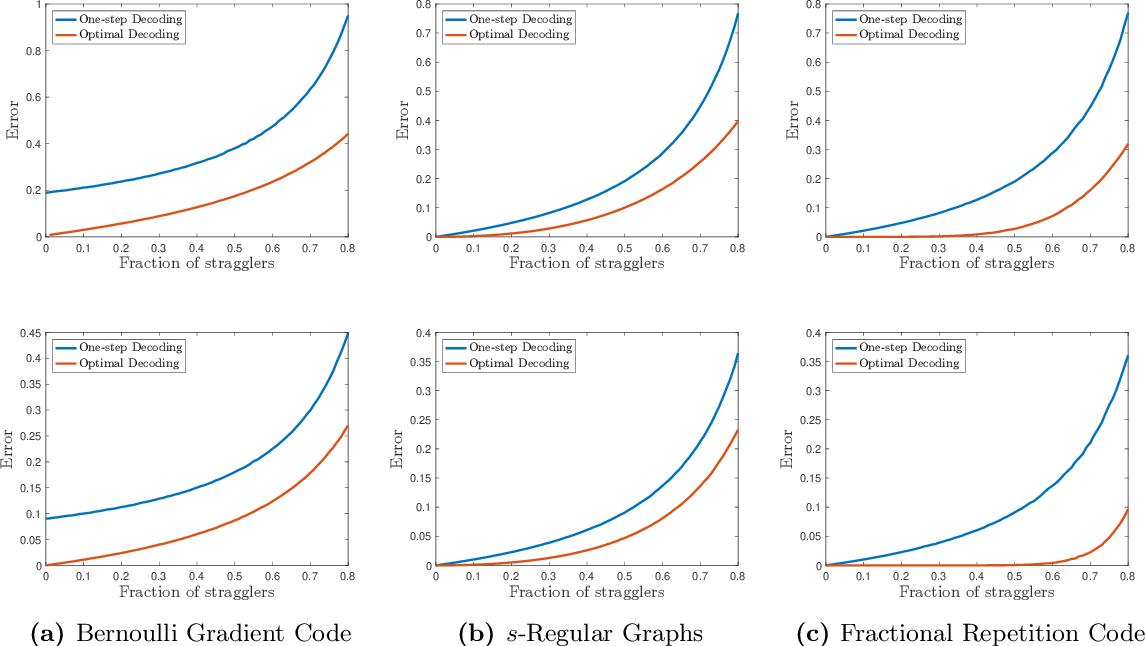 Figure 4 for Approximate Gradient Coding via Sparse Random Graphs