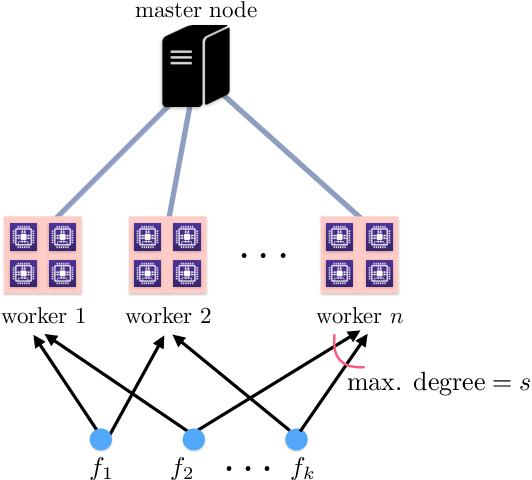 Figure 1 for Approximate Gradient Coding via Sparse Random Graphs