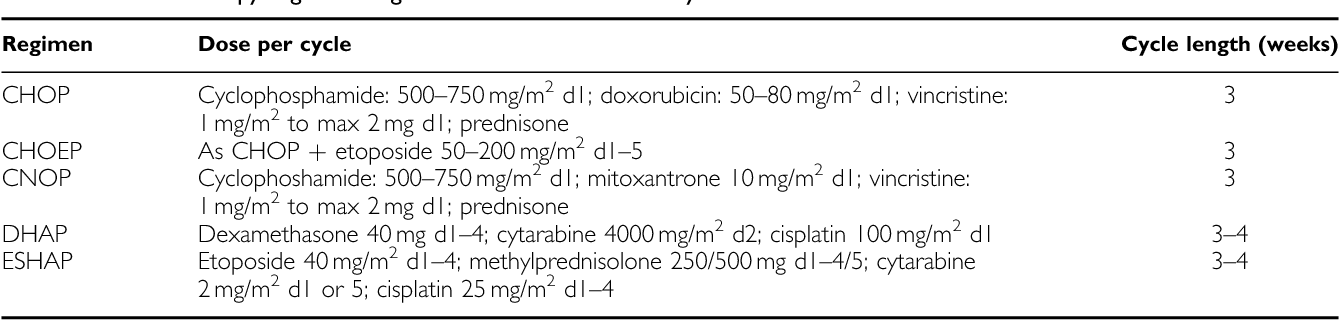 Table 1. Chemotherapy regimens eligible for inclusion in the anal