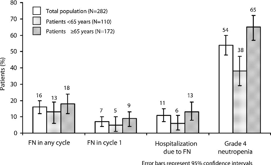 Figure 1. Incidence of FN and related events