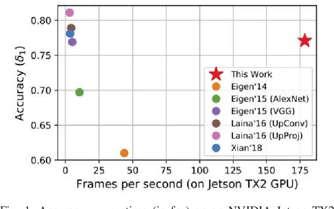 Figure 1 for FastDepth: Fast Monocular Depth Estimation on Embedded Systems