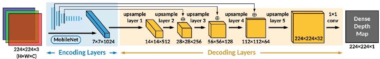 Figure 2 for FastDepth: Fast Monocular Depth Estimation on Embedded Systems