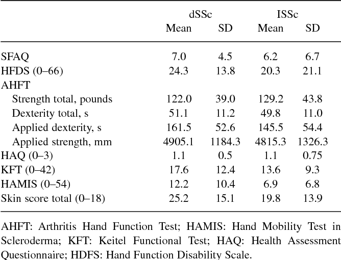 Pdf Validity Of The Scleroderma Functional Assessment Questionnaire
