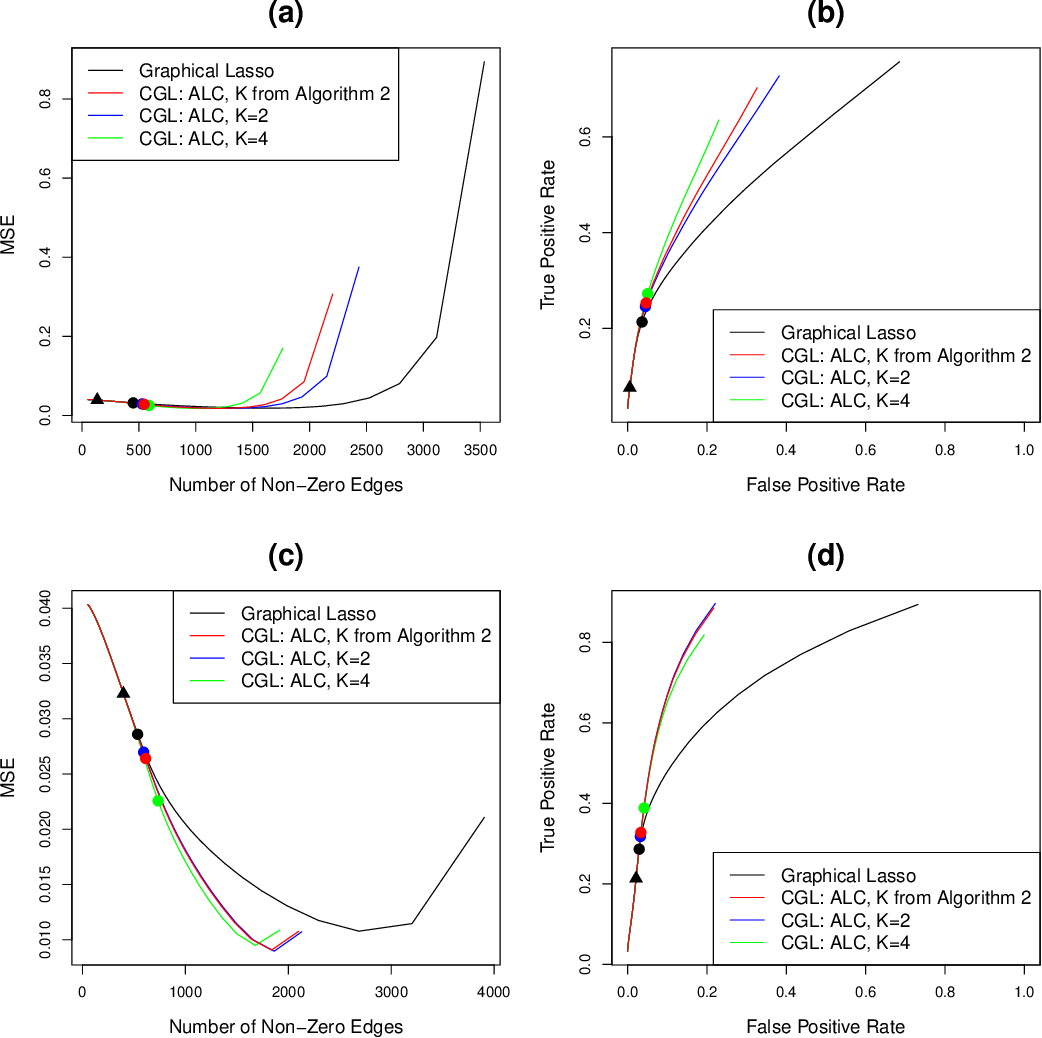 Figure 2 for The Cluster Graphical Lasso for improved estimation of Gaussian graphical models