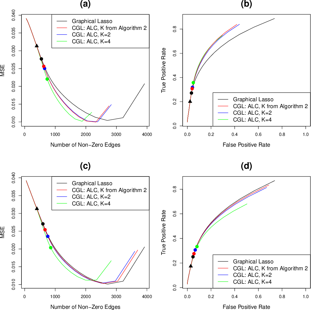 Figure 3 for The Cluster Graphical Lasso for improved estimation of Gaussian graphical models