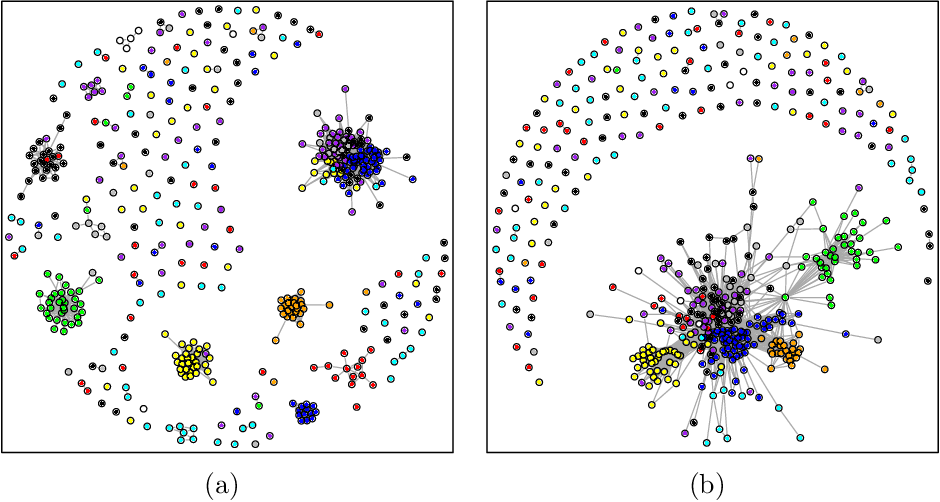 Figure 4 for The Cluster Graphical Lasso for improved estimation of Gaussian graphical models