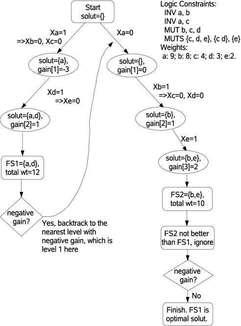 Figure 3 From Incorporating Logic Exclusivity Le Constraints In