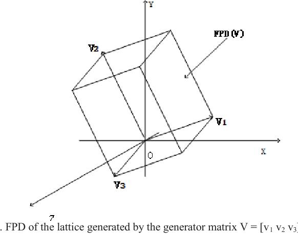 Fig. 1. FPD of the lattice generated by the generator matrix V = [v1 v2 v3].