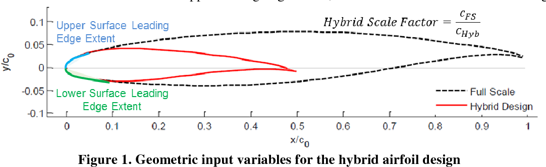 Figure 1 from A Hybrid Airfoil Design Method for Icing Wind