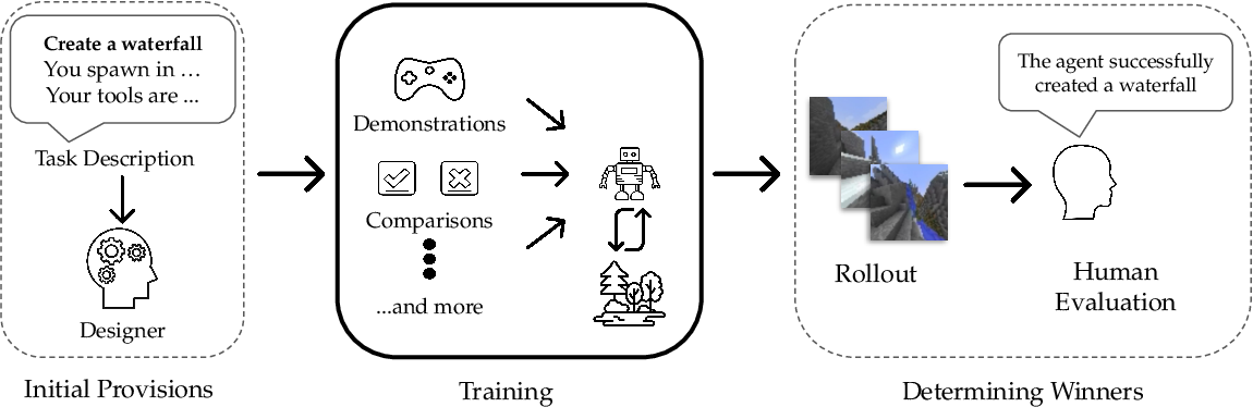 Figure 1 for The MineRL BASALT Competition on Learning from Human Feedback