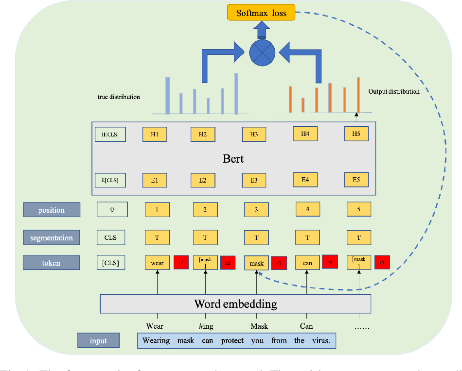 Figure 1 for Transformer-based Language Model Fine-tuning Methods for COVID-19 Fake News Detection