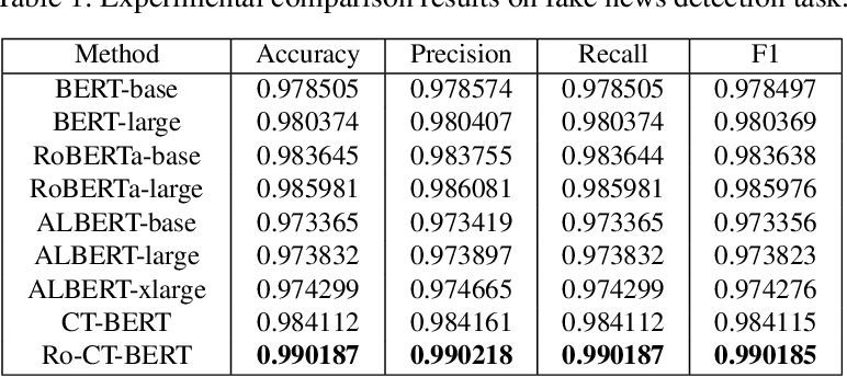 Figure 2 for Transformer-based Language Model Fine-tuning Methods for COVID-19 Fake News Detection