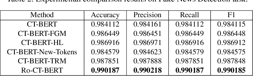 Figure 3 for Transformer-based Language Model Fine-tuning Methods for COVID-19 Fake News Detection