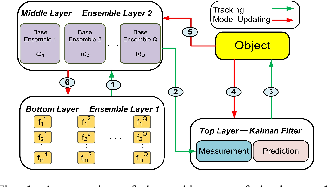 Figure 1 for Robust Object Tracking with a Hierarchical Ensemble Framework