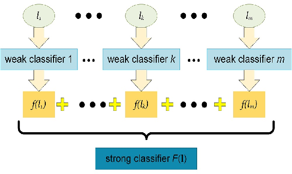 Figure 3 for Robust Object Tracking with a Hierarchical Ensemble Framework