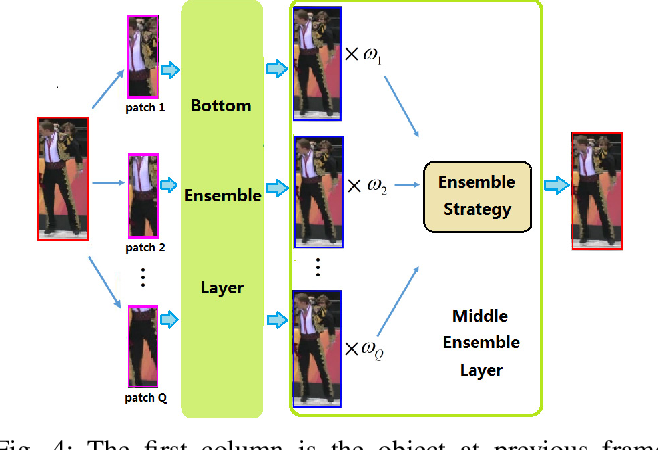 Figure 4 for Robust Object Tracking with a Hierarchical Ensemble Framework