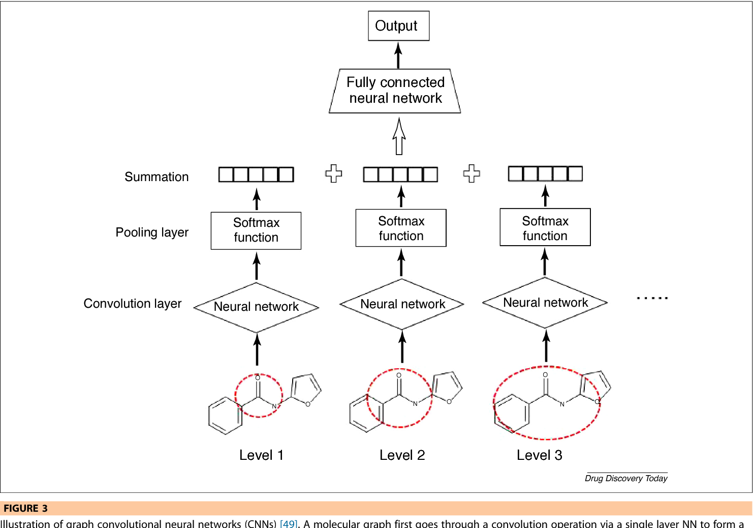Figure 3 from The rise of deep learning in drug discovery