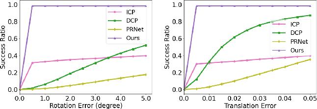 Figure 2 for Deterministic PointNetLK for Generalized Registration