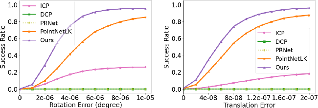 Figure 4 for Deterministic PointNetLK for Generalized Registration