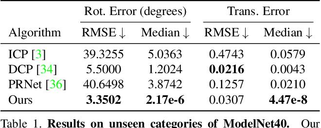 Figure 1 for Deterministic PointNetLK for Generalized Registration