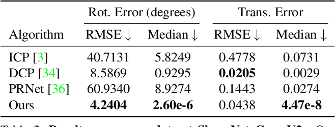 Figure 3 for Deterministic PointNetLK for Generalized Registration