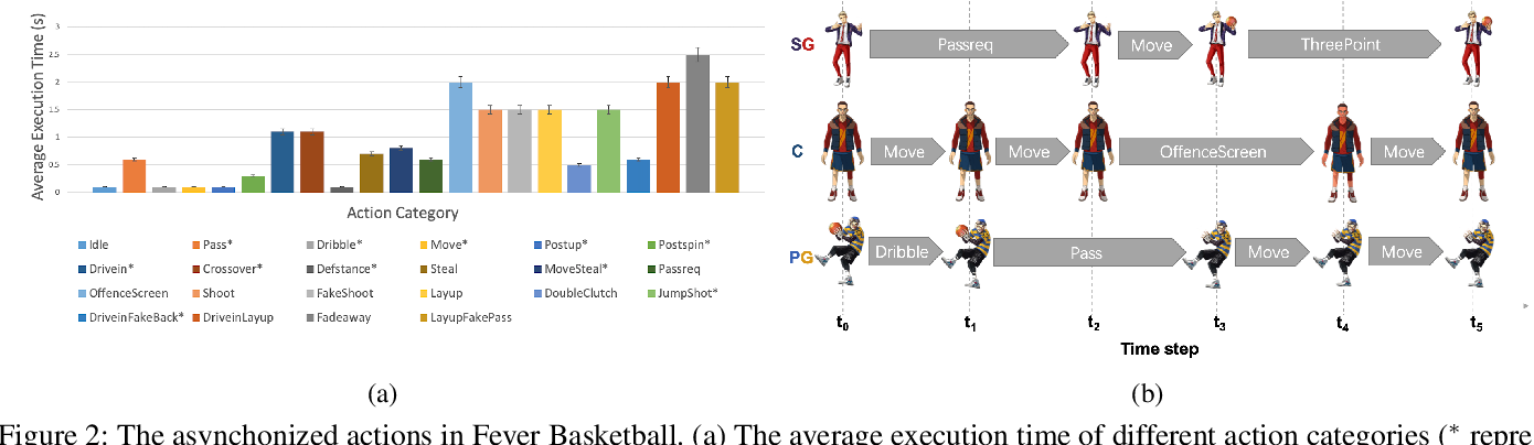 Figure 3 for Fever Basketball: A Complex, Flexible, and Asynchronized Sports Game Environment for Multi-agent Reinforcement Learning